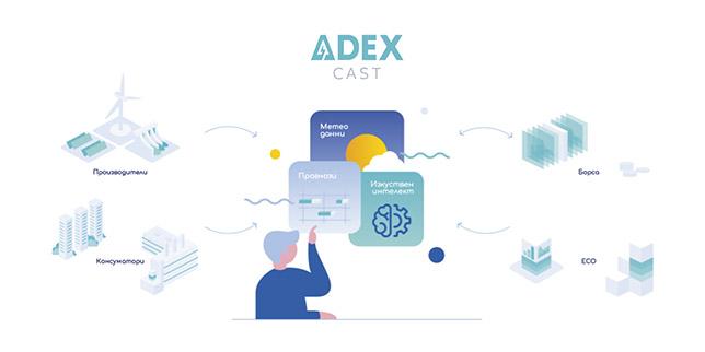 Ефективно прогнозиране на енергийни ресурси с ADEX Cast