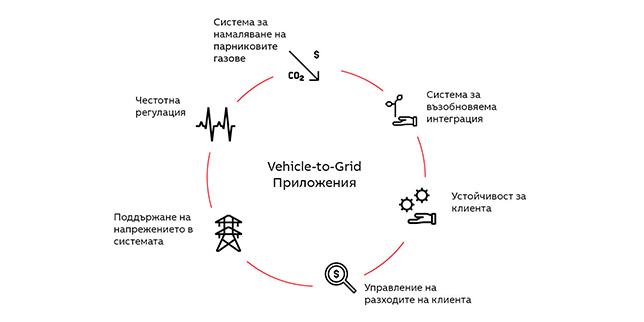 Технологията Vehicle-to-Grid на АББ отваря нови възможности за търговия с енергия и интелигентно управление на мрежата