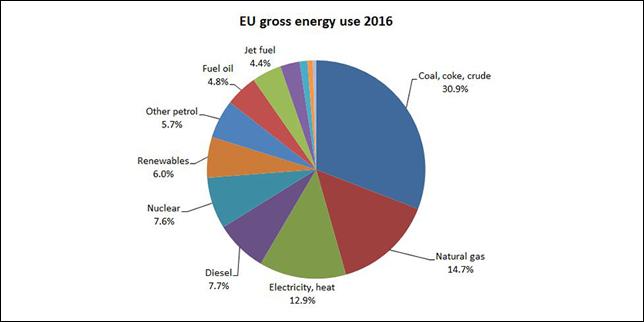 Нова база данни за мониторинг на енергoпотреблението и въглеродните емисии