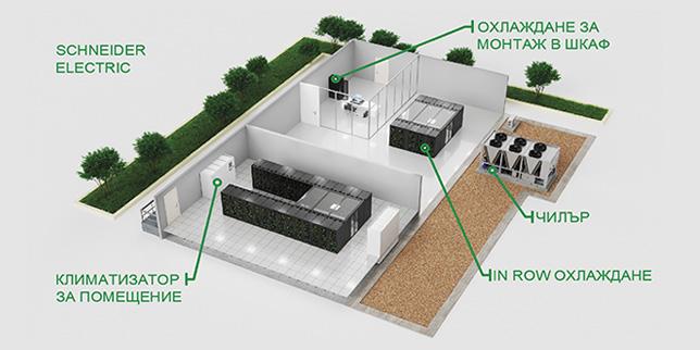 Глобалните тенденции в охлаждането на центрове за данни са в посока увеличение на енергийна ефективност и намаляване на инвестициите