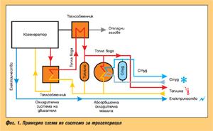 Тригенерационни системи