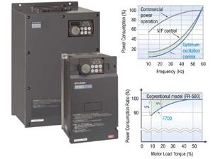 Честотните инвертори FR-F700 гарантират максимална енергийна ефективност