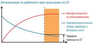 Белимо България: Регулиращият вентил Energy Valve гарантира висока енергийна ефективност на охлаждащи и отоплителни системи