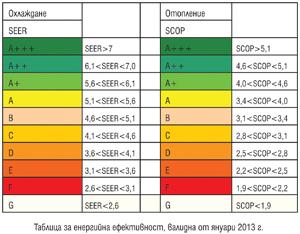 Кул Консулт: Предлагаме комплексни решения за повишаване на енергийната ефективност на ОВК системите