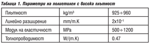 Mетоди за предотвратяване на аварии по газоразпределителни и газопреносни мрежи