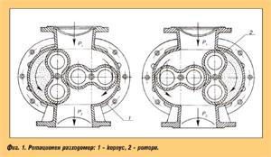 Ротационни разходомери за газ