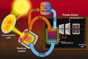 Разработват нова технология за съхранение на топлинна слънчева енергия