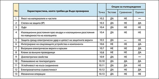 Електротабла в съответствие с IEC 61439-1 & 2