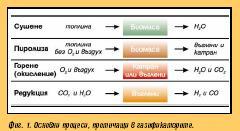 Газификация на биомаса