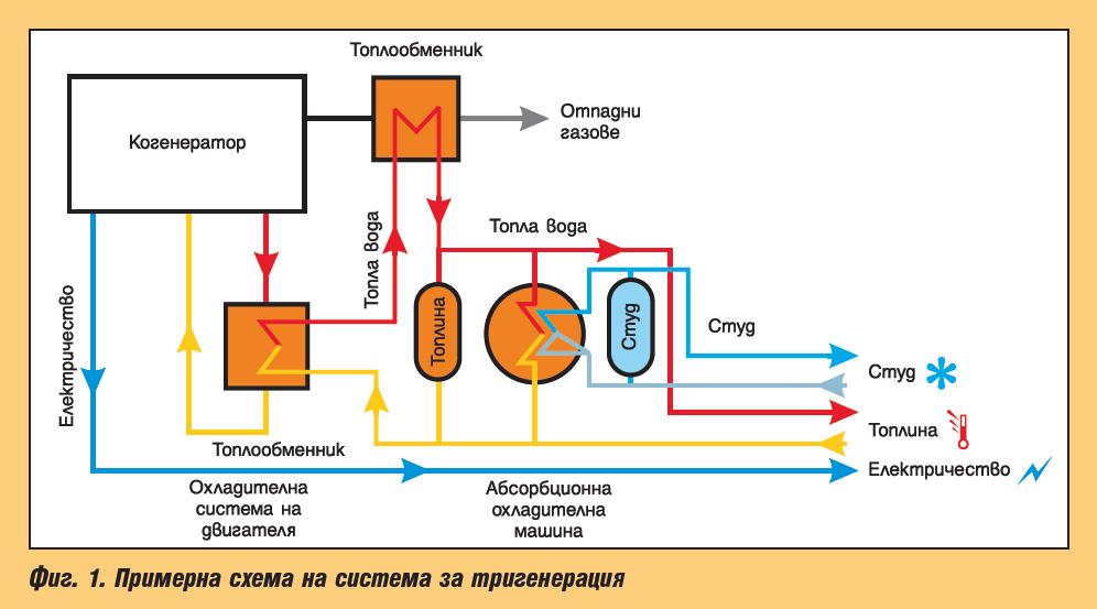 Тригенерационни инсталации