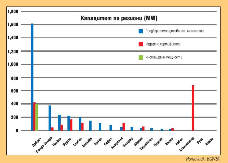 Vetroenergijni Centrali V Blgariya