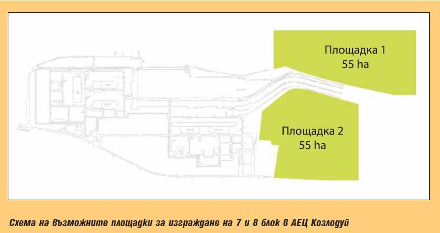 Предпоставки и възможности за изграждане на нови ядрени мощности в АЕЦ Козлодуй