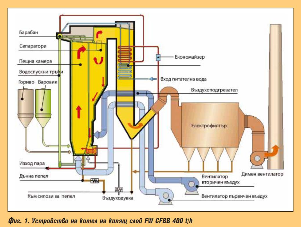 Когенерационна инсталация ТЕЦ Девен – Солвей Соди