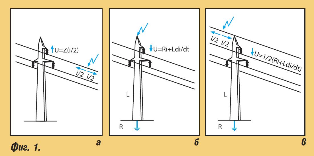Мълниезащита на електроенергийни съоръжения