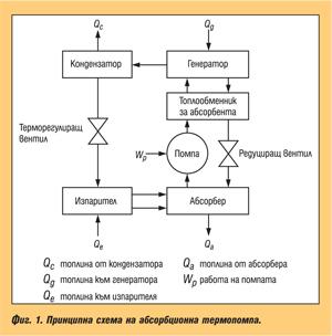 Индустриални термопомпи - част 2