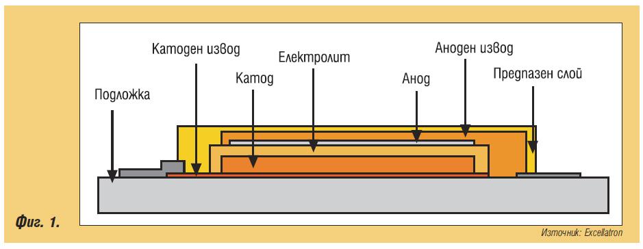 Твърдотелни литиеви акумулатори