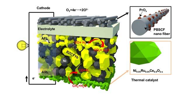 Разработиха горивна клетка на метан, работеща при практични температури