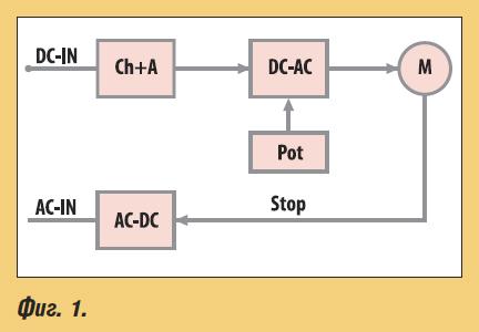 Станции за зареждане на електрически и хибридни автомобили