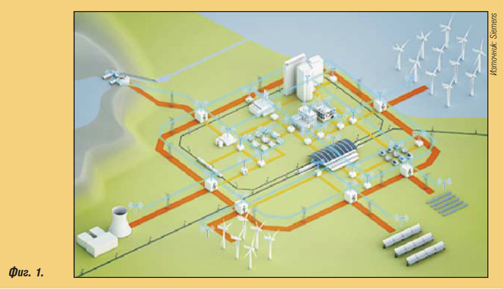 Новости при интелигентните електроенергийни мрежи (Smart Grid)